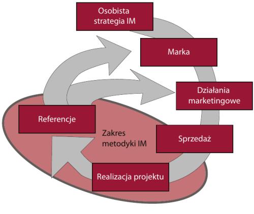 Cykl metodyki IM