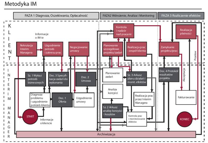 Mapa metodyki IM