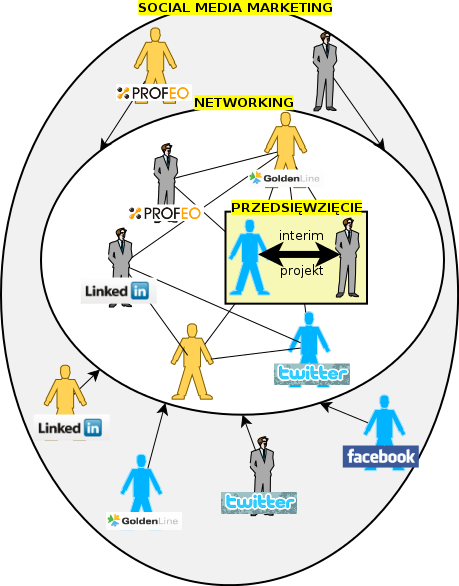 Model biznesu następnej generacji