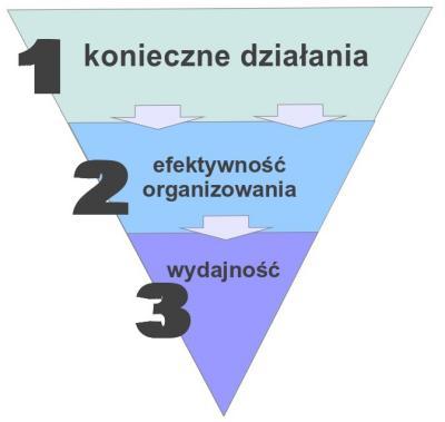 Odwrócona piramida produktywności