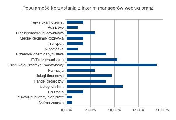 Popularność wykorzystywania interim managerów według branż