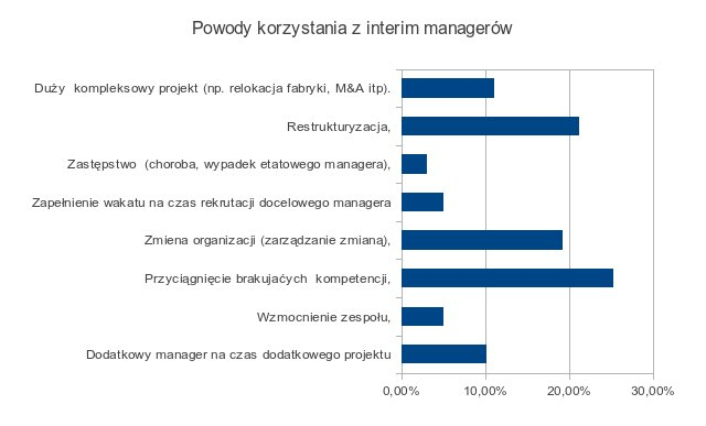 Powody, dla których zatrudnia się interim managerów