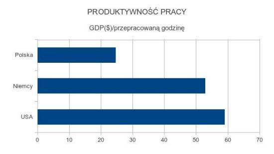 Produktywność pracy w Polsce
